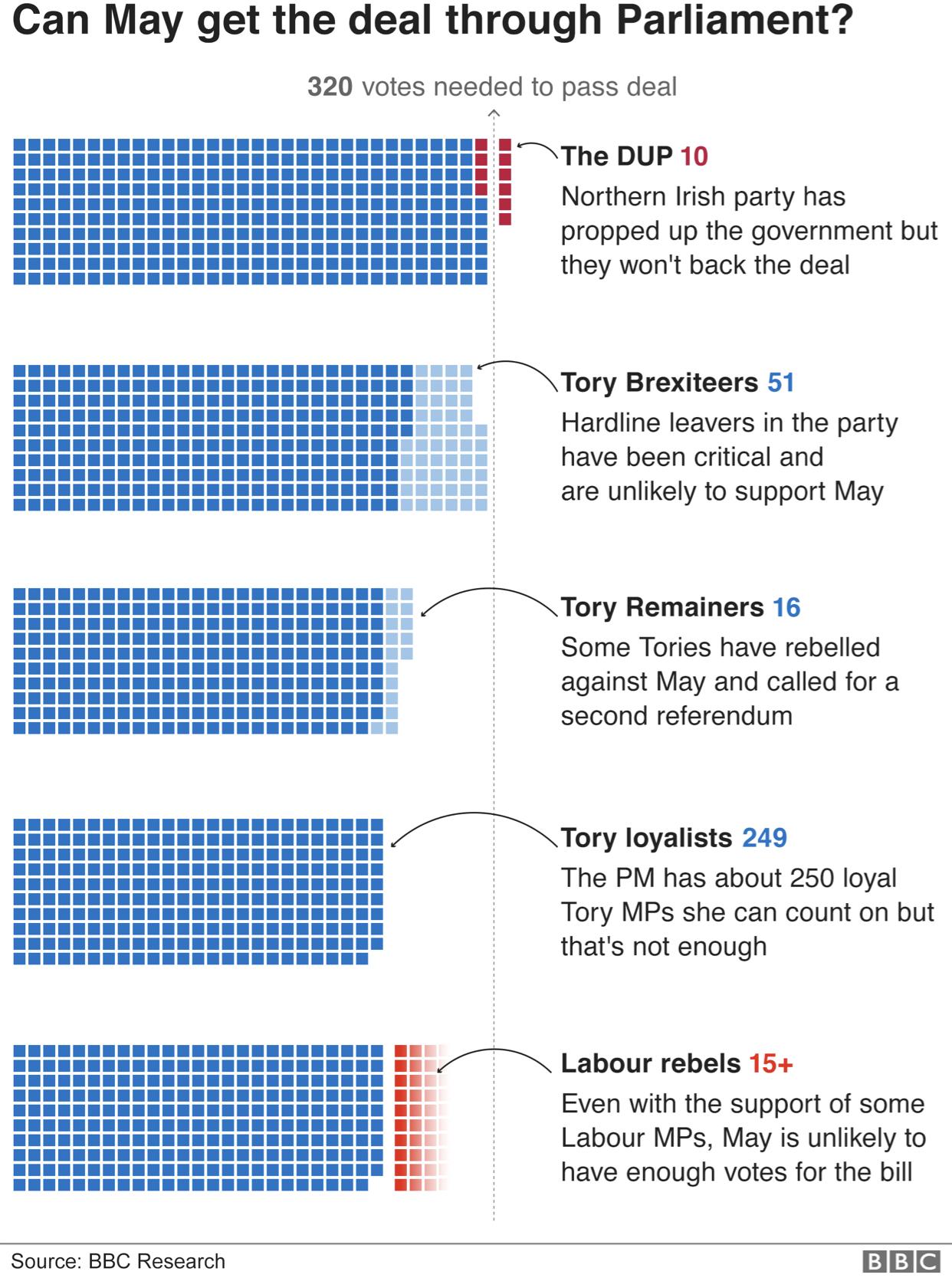 Brexit - Deal vote possibile outcomes