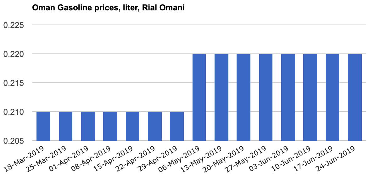 al sahawat times Oman fuel prices July 2019