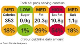 al sahawat times portion control uk traffic light nutrition lables